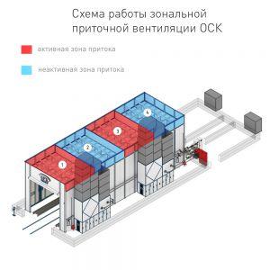 Энергоэффективное решение - зональная приточная вентиляция в покрасочно-сушильных камерах SPK